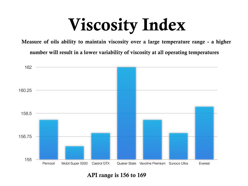 viscosity index motor oil